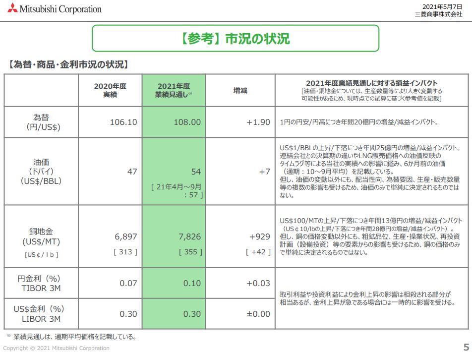 三菱商事決算資料202103-7