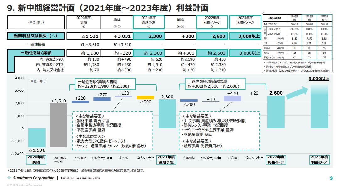 住友商事業績予想202203-1