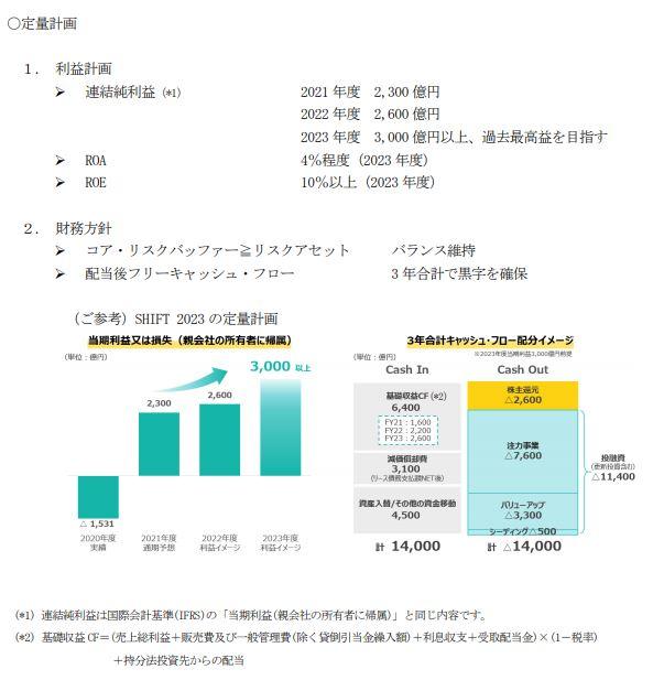 住友商事中期経営計画2023
