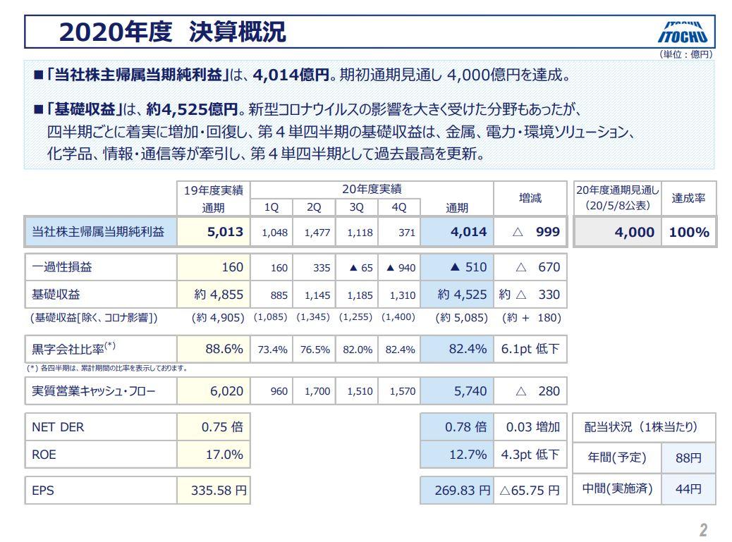 伊藤忠商事決算202103-2