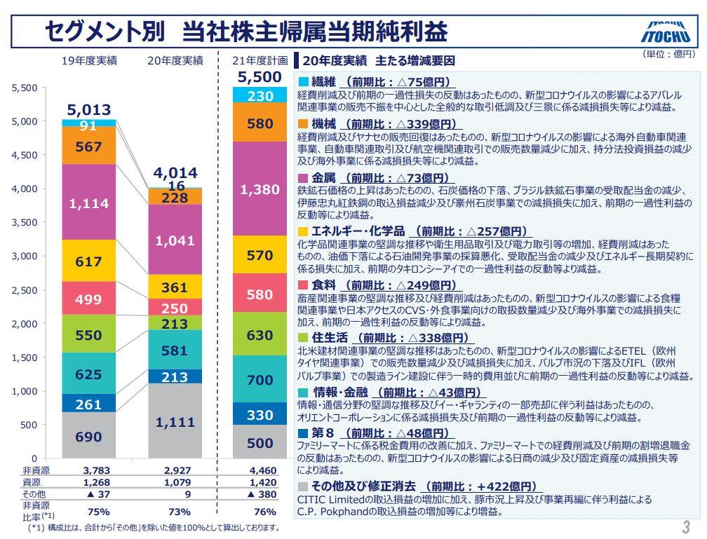 伊藤忠商事決算202103-3