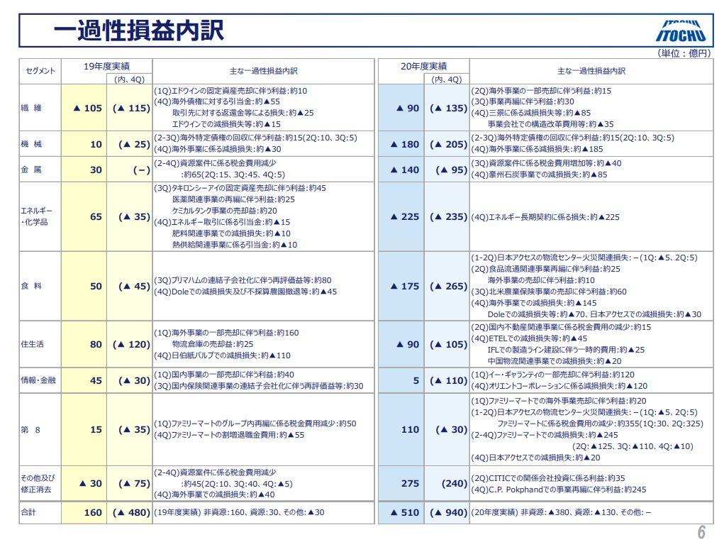 伊藤忠商事決算202103-4