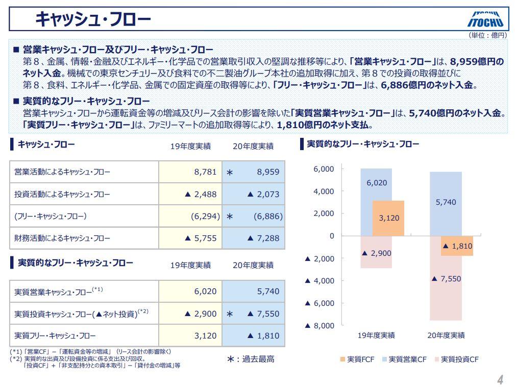 伊藤忠商事決算202103-5