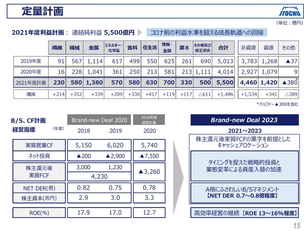 伊藤忠商事決算202103-6