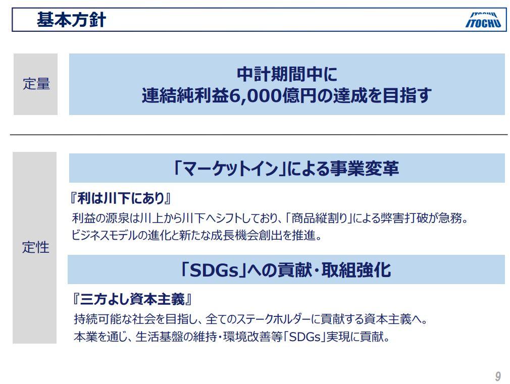 伊藤忠商事決算202103-7