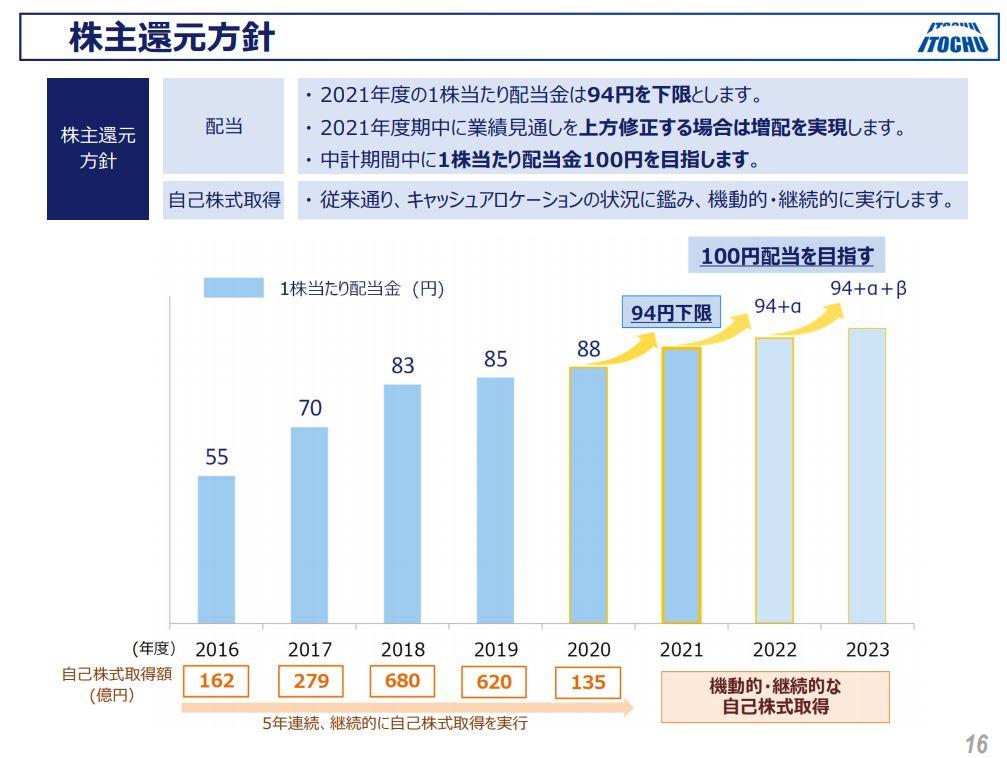 伊藤忠商事決算202103-8