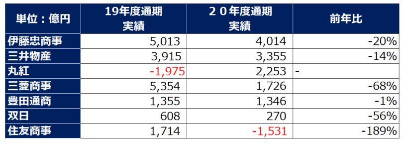 総合商社決算サマリー202103-1