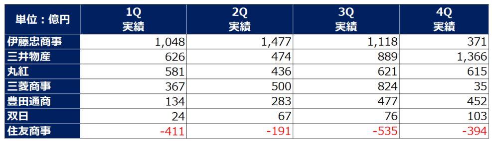 総合商社四半期利益推移202103