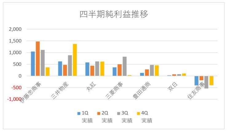 総合商社四半期利益推移②202103