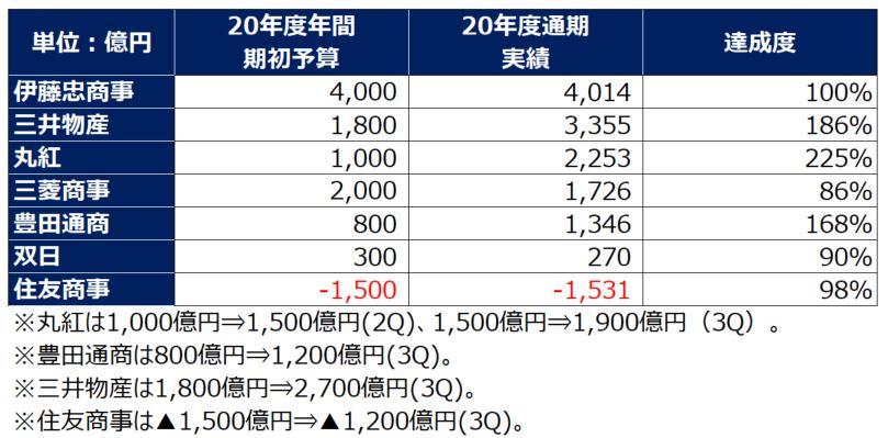 総合商社期初予算達成度202103