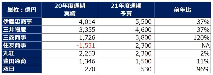 総合商社業績予想202203