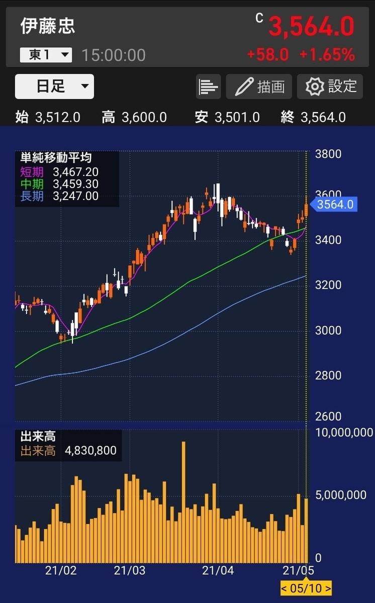 伊藤忠株価チャート20210510