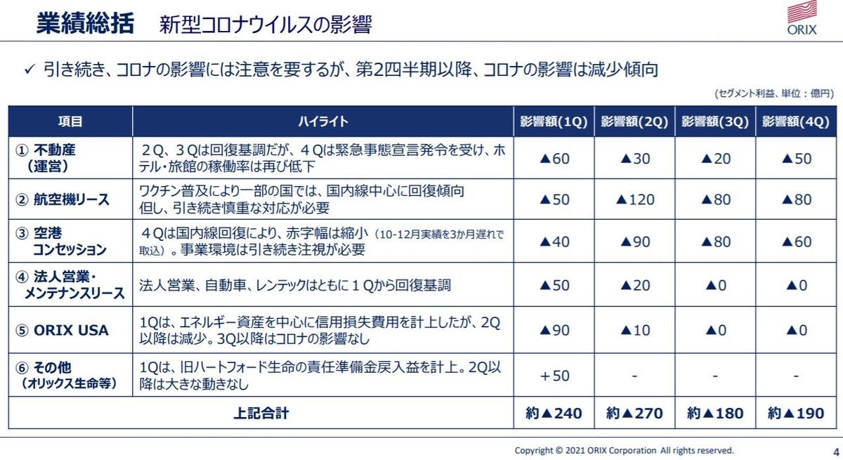 オリックス決算202103-4