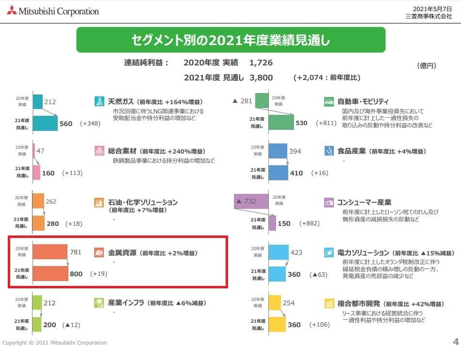 三菱商事決算資料セグメント別202103