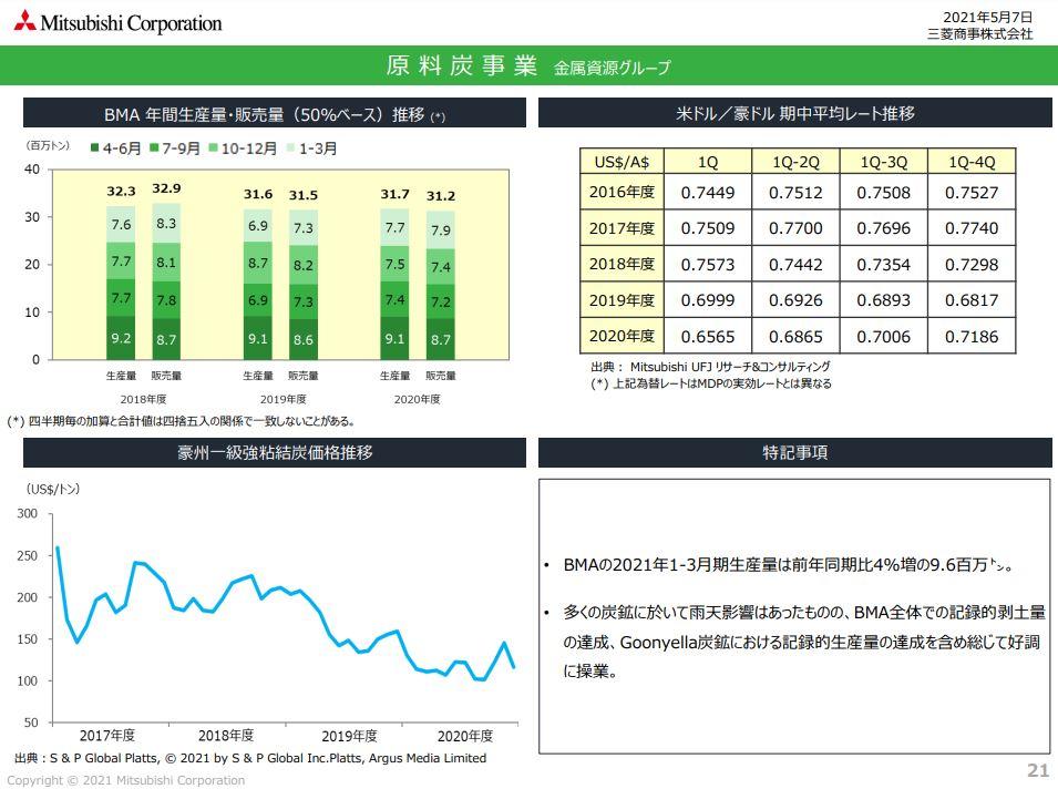 三菱商事決算資料202103原料炭価格