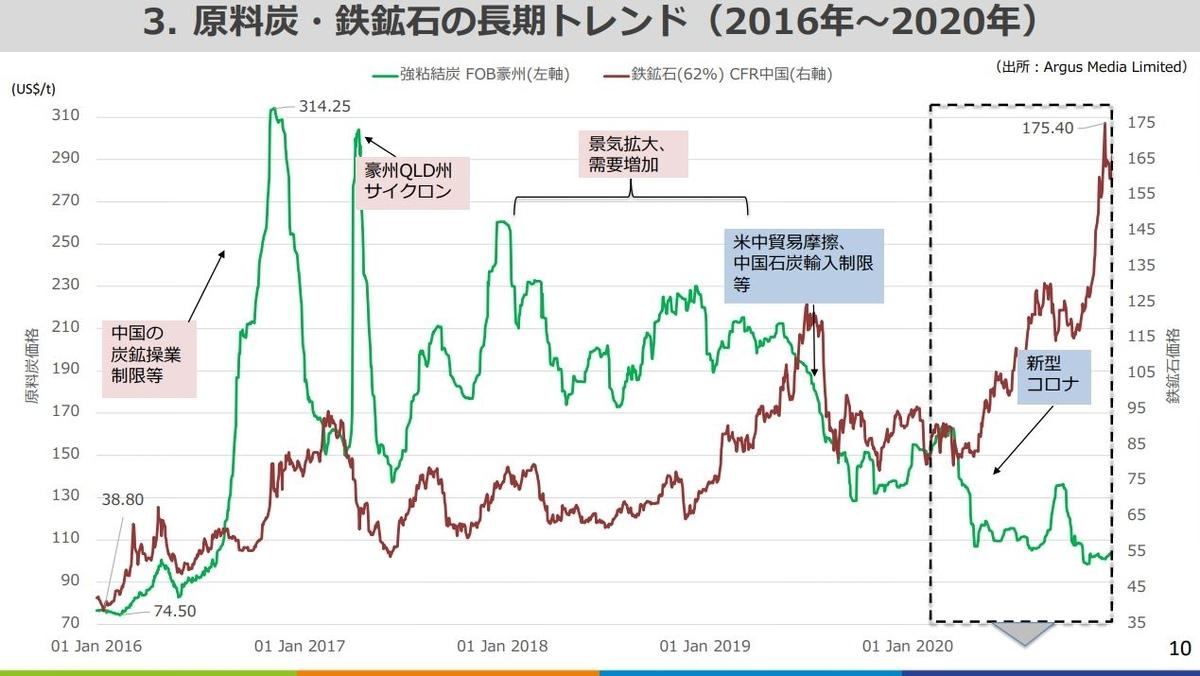 JOGMEC資料