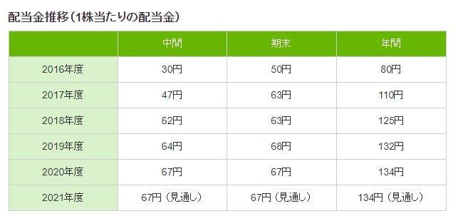 三菱商事配当推移2016年~2021年