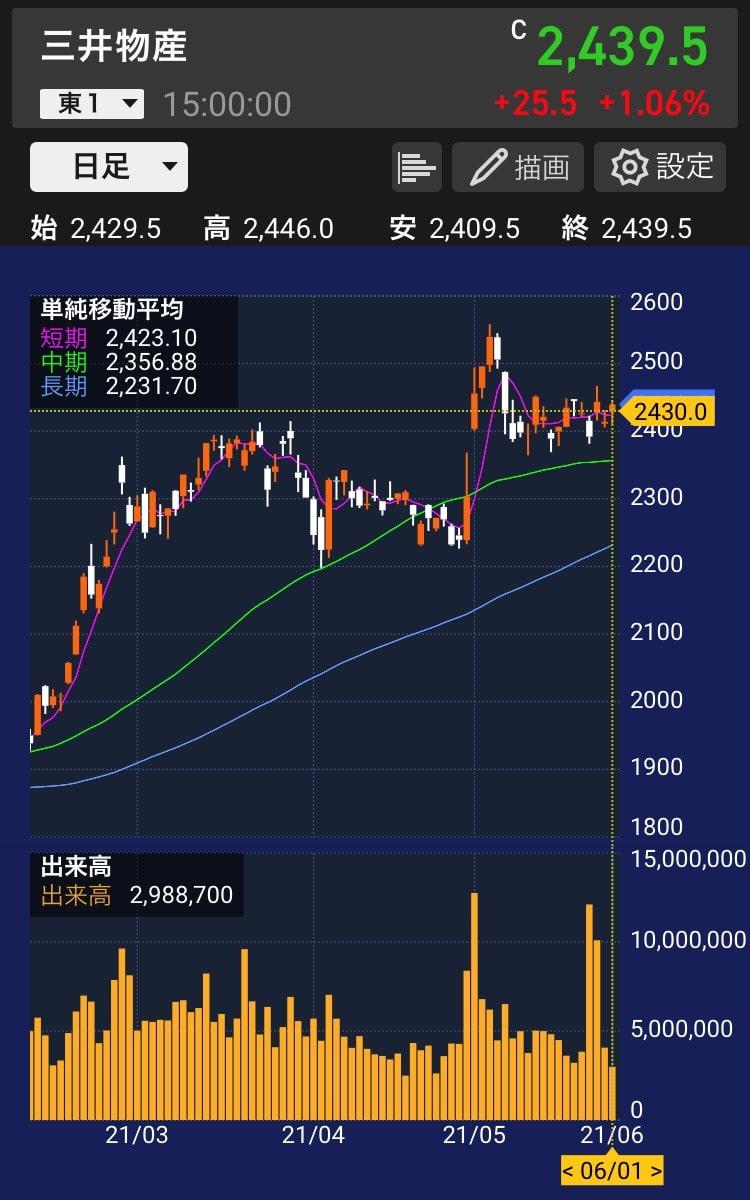 三井物産チャート