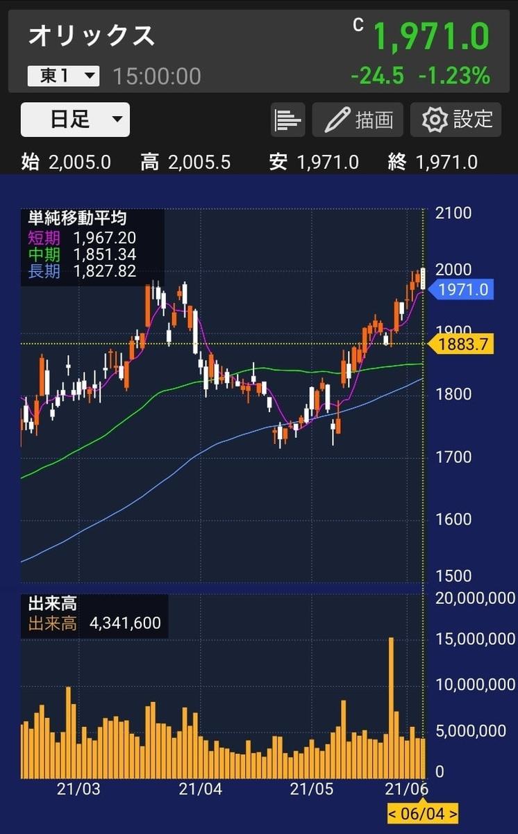 オリックス株価チャート20210604