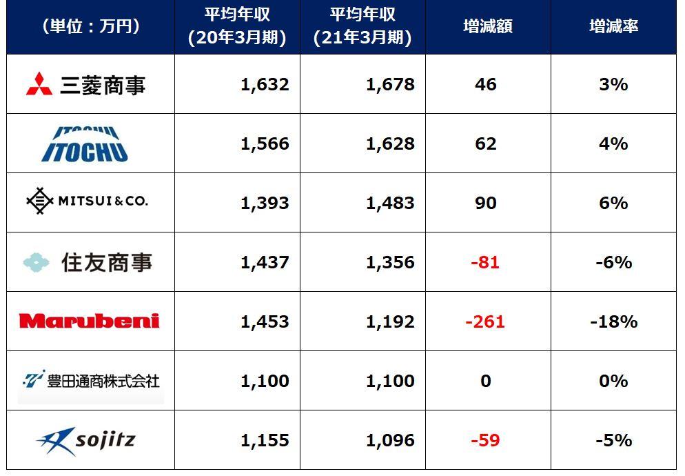 総合商社平均年収ランキング2021年vs2020年