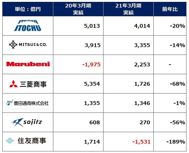 総合商社業績ランキング2021