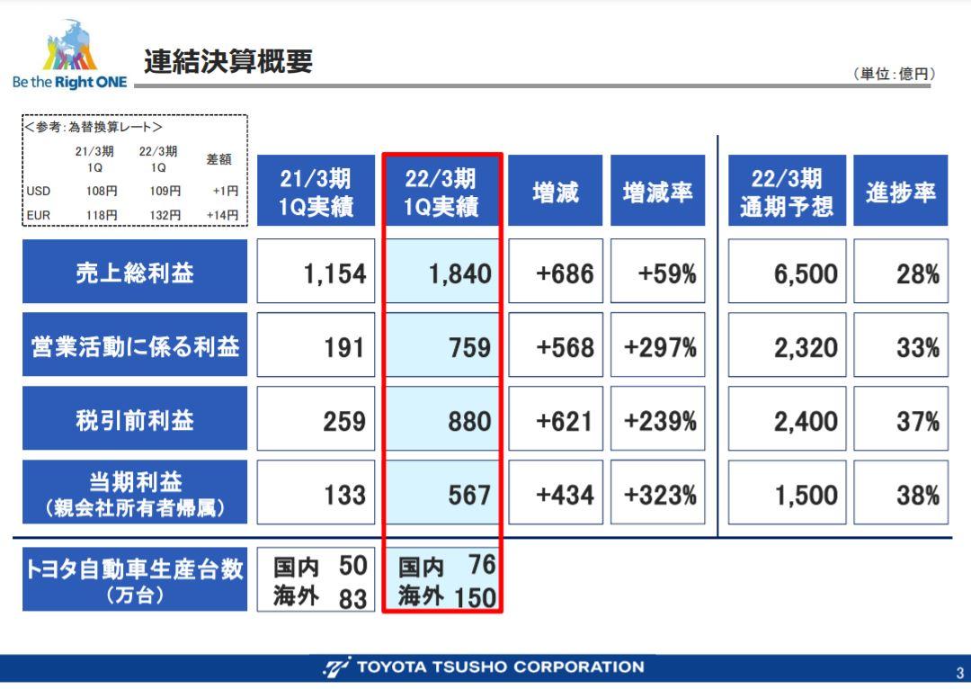 豊田通商決算2021q1-2