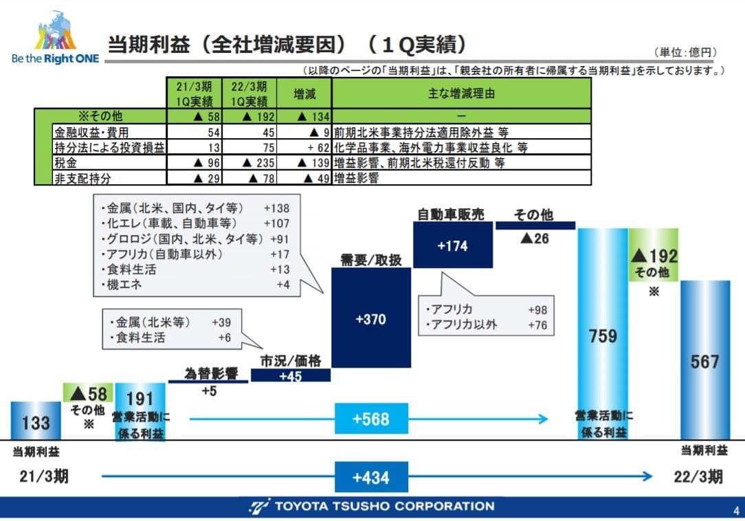 豊田通商決算2021q1-3