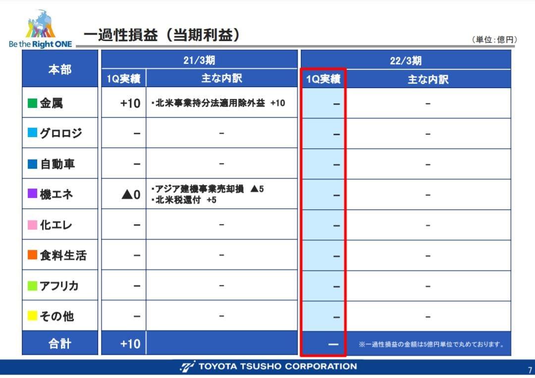 豊田通商決算2021q1-4