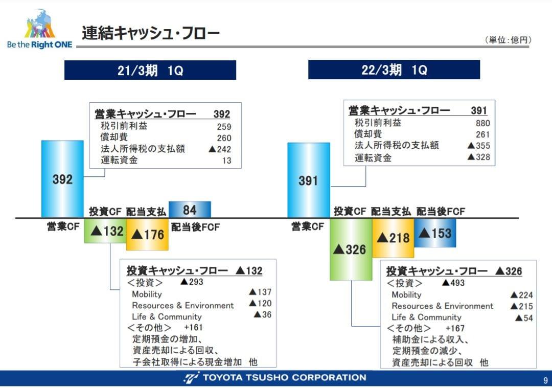 豊田通商決算2021q1-5