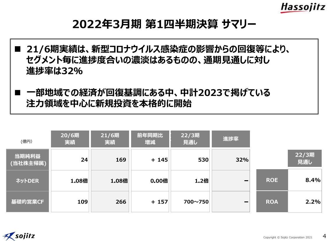 双日決算2021q1-2