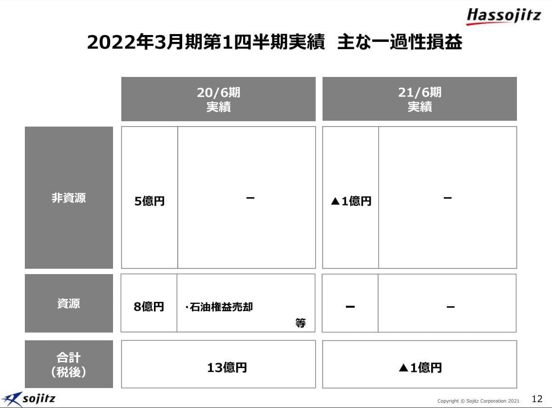 双日決算2021q1-4