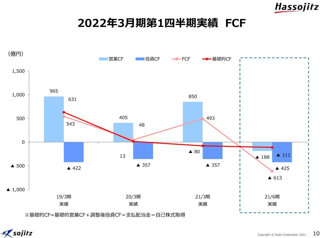 双日決算2021q1-5