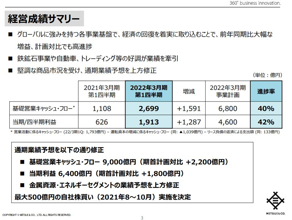 三井物産決算2021q1-2