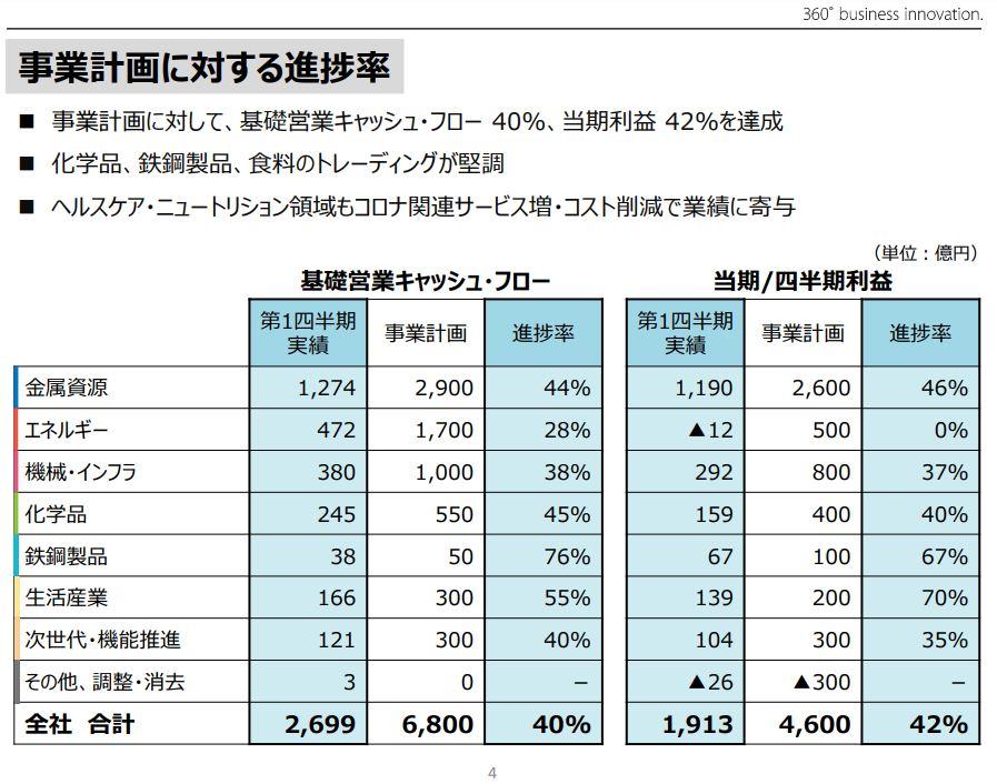 三井物産決算2021q1-3