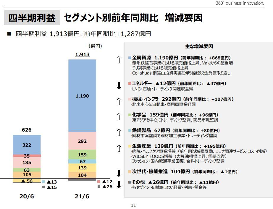 三井物産決算2021q1-4