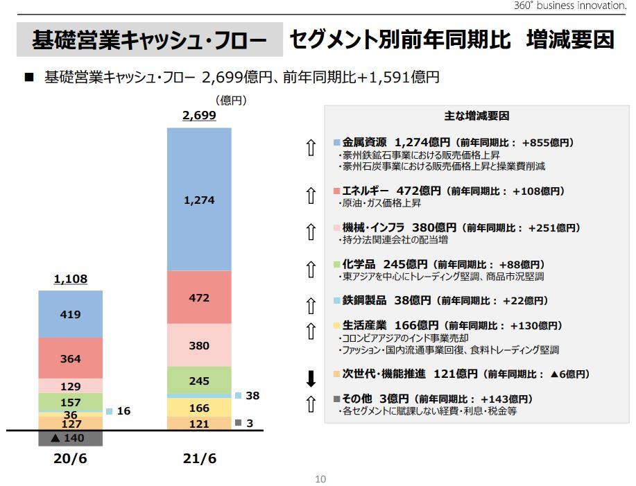 三井物産決算2021q1-5