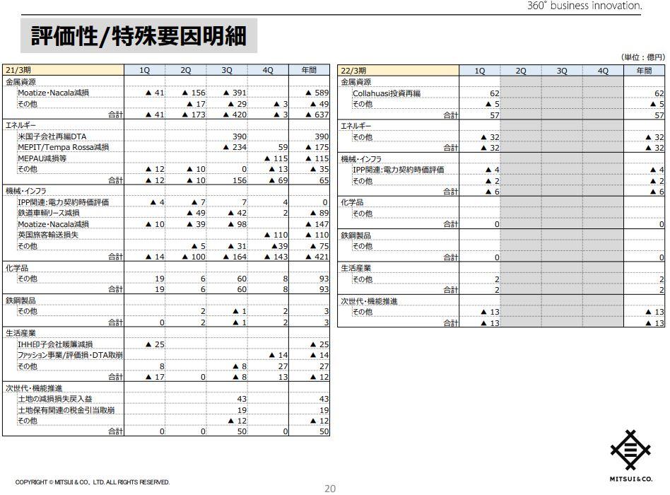 三井物産決算2021q1-6
