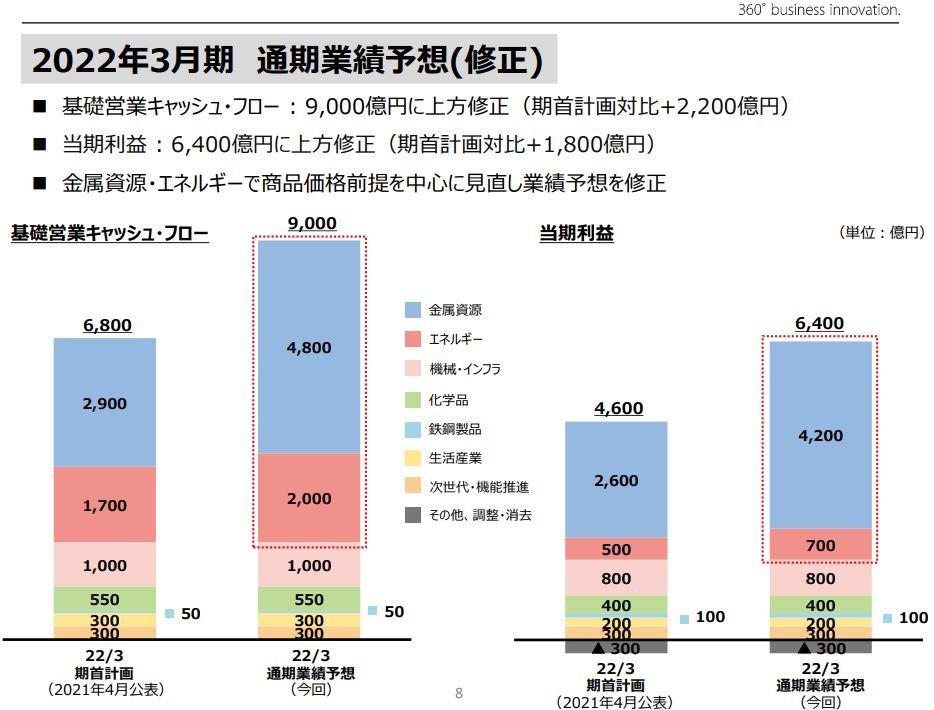 三井物産決算2021q1-7