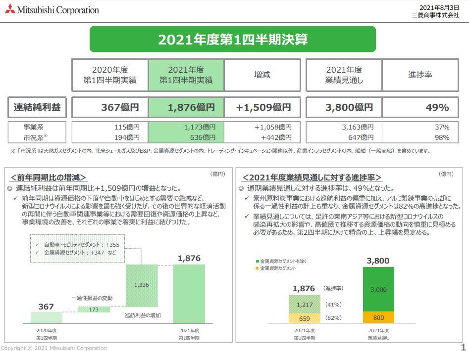 三菱商事決算2021q1-2