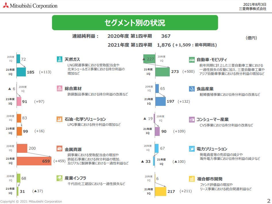三菱商事決算2021q1-3