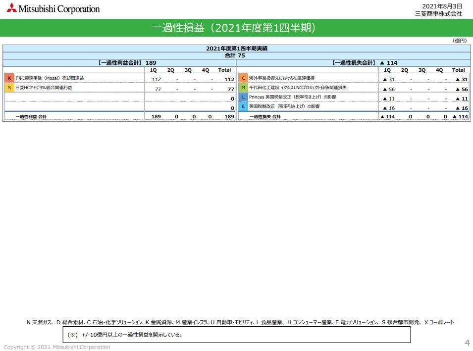 三菱商事決算2021q1-4