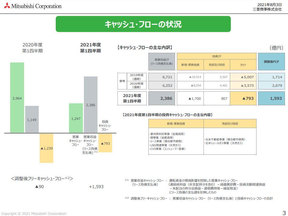 三菱商事決算2021q1-5