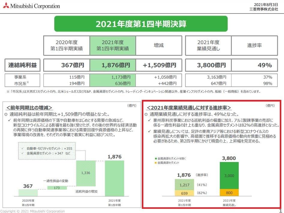 三菱商事決算2021q1-6