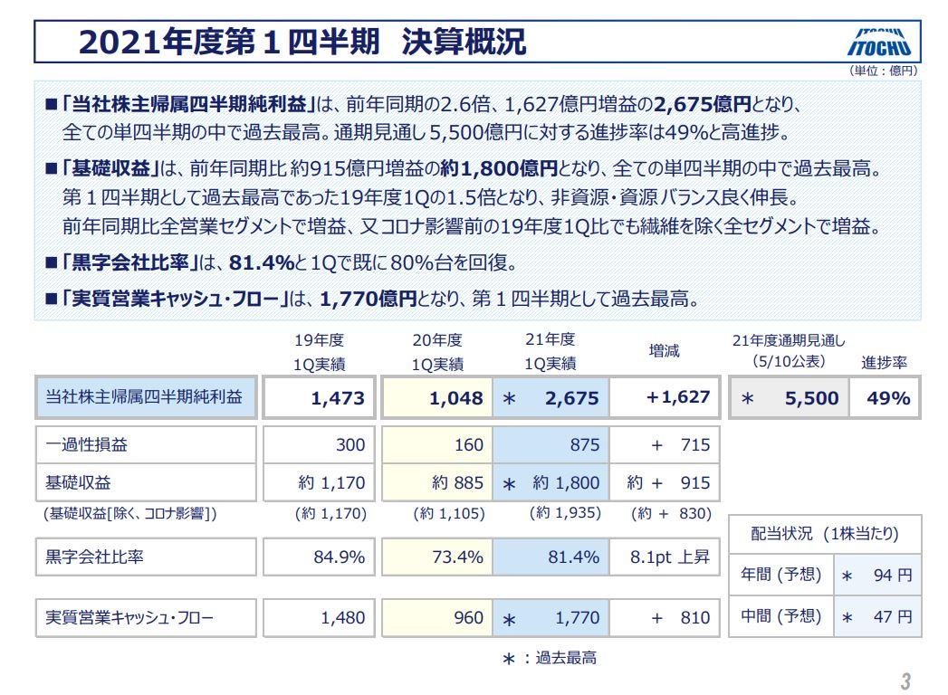 伊藤忠決算2021q1-2