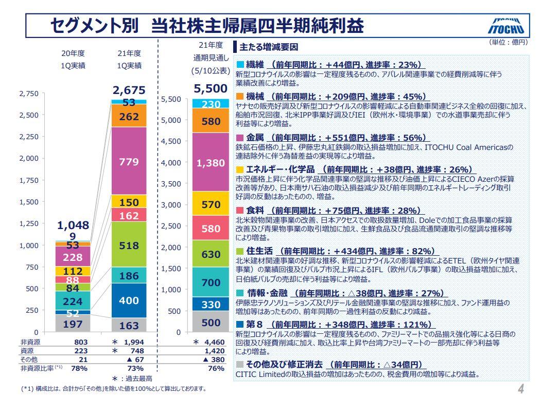 伊藤忠決算2021q1-3