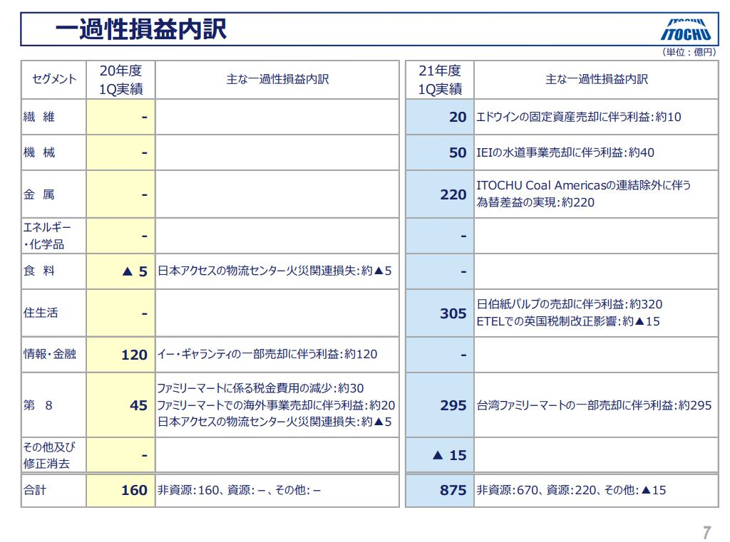 伊藤忠決算2021q1-4