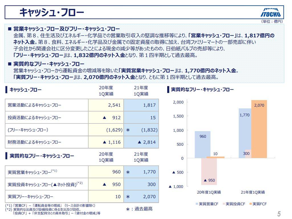 伊藤忠決算2021q1-5