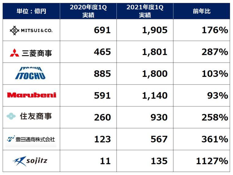 総合商社基礎収益ランキング2021q1