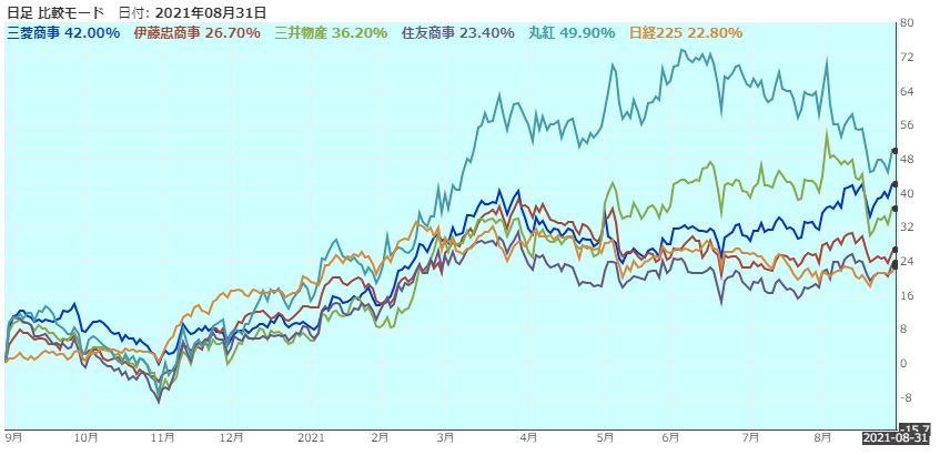 総合商社株価パフォーマンス(バフェット購入後)