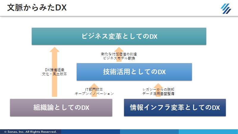 f:id:SonasTakizawa:20200602120122p:plain